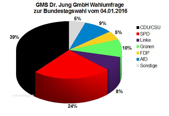 GMS Wahlumfrage zur Bundestagswahl 2017 vom 04.01.2016