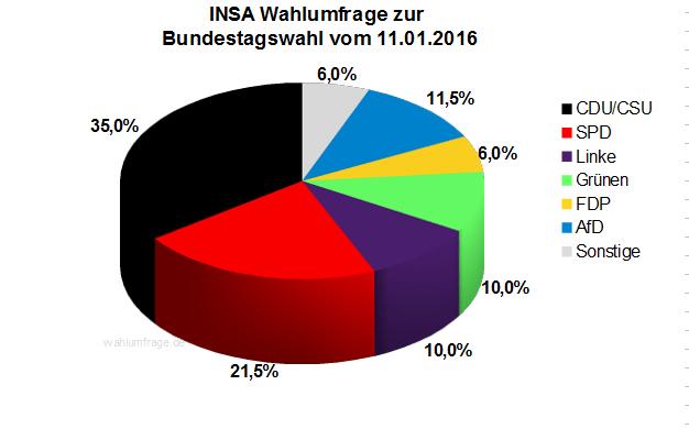 Aktuelle INSA Wahlumfrage zur Bundestagswahl 2017 vom 11.01.16