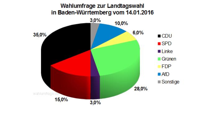 Wahlumfrage / Sonntagsfrage zur Landtagswahl in Baden-Württemberg vom 14. Januar 2016
