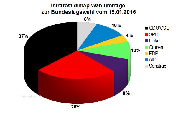 Infratest dimap Wahlumfrage zur Bundestagswahl 2017 vom 15.01.2016