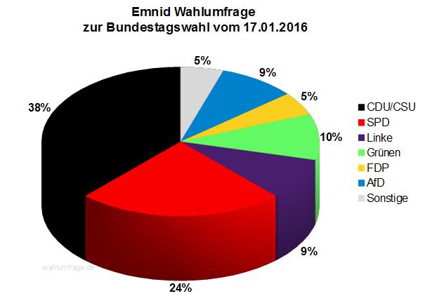 Neue Emnid Wahlumfrage zur Bundestagswahl 2017 vom 17.01.2016