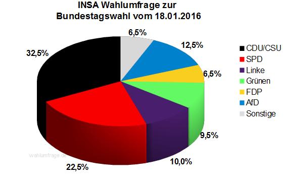 Aktuelle INSA Wahlumfrage zur Bundestagswahl 2017 vom 18.01.16