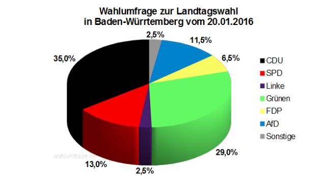 Wahlumfrage / Sonntagsfrage zur Landtagswahl in Baden-Württemberg vom 20. Januar 2016