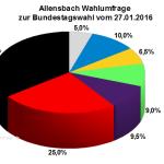 Allensbach Wahlumfrage zur Bundestagswahl 2017 vom Januar 2016