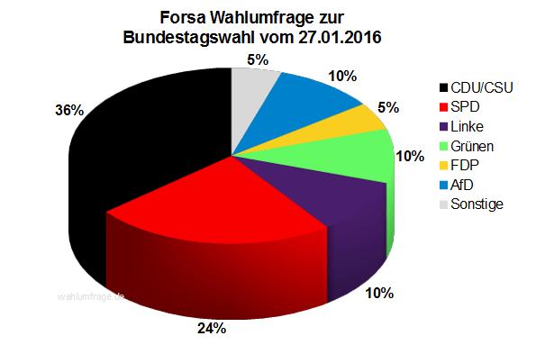 Neuste Forsa Wahlumfrage zur Bundestagswahl 2017 vom 27.01.2016