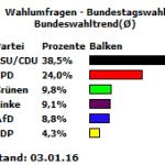 20160103_Bundeswahltrend