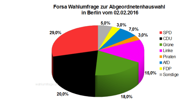 Neue Wahlumfrage zur Abgeordnetenhauswahl 2016 in Berlin vom 02.02.2016