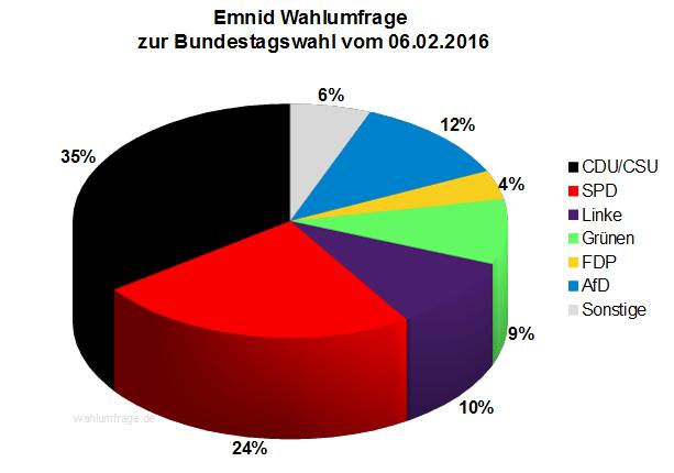 Aktuelle Emnid Wahlumfrage zur Bundestagswahl 2017 vom 06.02.2016