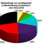 Neue Wahlumfrage zur Landtagswahl 2016 in Mecklenburg-Vorpommern vom 16.02.16