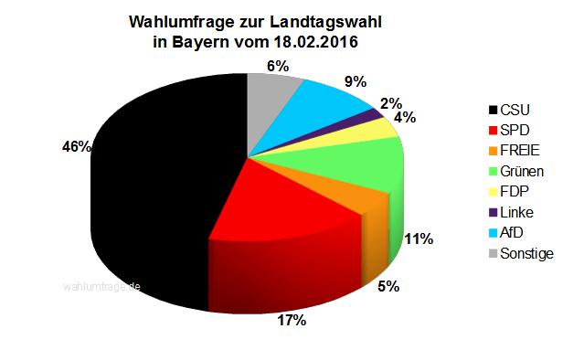 Aktuelle Wahlprognose zur Landtagswahl in Bayern vom 18.02.2016