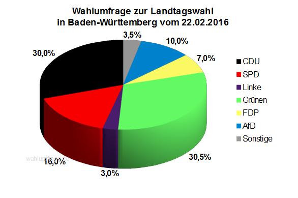 Wahlumfrage zur Landtagswahl in Baden-Württemberg vom 22. Februar 2016