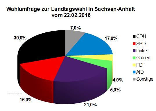 Wahlumfrage zur Landtagswahl 2016 in Sachsen-Anhalt vom 22.02.16
