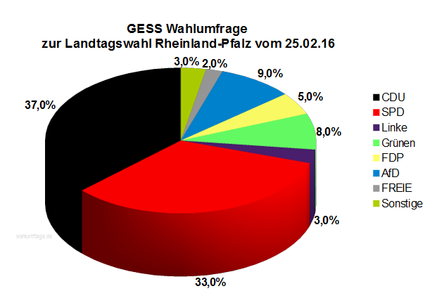 Neue GESS Wahlumfrage zur Landtagswahl in Rheinland-Pfalz vom 25.02.16