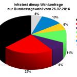 Infratest dimap Wahlumfrage zur Bundestagswahl 2017 vom 26.02.2016
