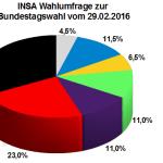 Neuste INSA Wahlumfrage / Wahlprognose zur Bundestagswahl vom 29.02.16