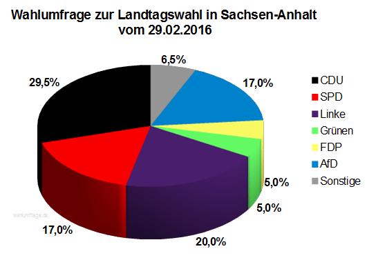 Wahlumfrage zur Landtagswahl 2016 in Sachsen-Anhalt vom 29.02.16