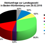 Wahlumfrage zur Landtagswahl in Baden-Württemberg vom 29. Februar 2016