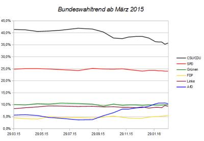 Entwicklung des Bundeswahltrends seit März 2015 – Stand 28.02.16