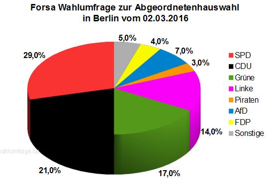Neue Wahlumfrage zur Abgeordnetenhauswahl 2016 in Berlin vom 02.03.2016