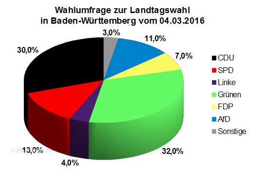 Wahlumfrage zur Landtagswahl 2016 in Baden-Württemberg vom 04.03.16