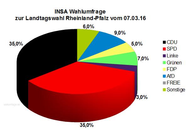 Neue INSA Wahlumfrage zur Landtagswahl in Rheinland-Pfalz vom 07.03.16.