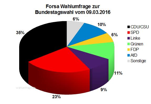 Aktuelle Forsa Wahlumfrage zur Bundestagswahl 2017 vom 09.03.16