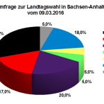 Neuste Wahlumfrage zur Landtagswahl 2016 in Sachsen-Anhalt vom 09.03.16
