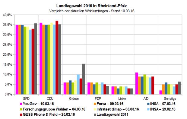 Vergleich der aktuellen Wahlumfragen zur Landtagswahl 2016 in Rheinland-Pfalz – Stand 10.03.16