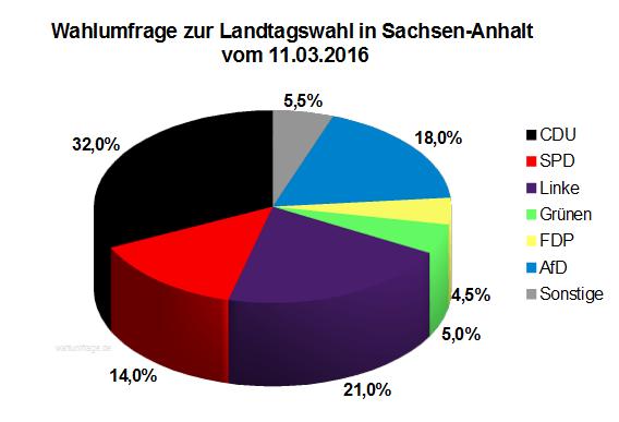 Aktuelle Wahlumfrage zur Landtagswahl 2016 in Sachsen-Anhalt vom 11.03.16