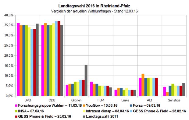Vergleich der letzten Wahlumfragen vor der Landtagswahl 2016 in Rheinland-Pfalz – Stand 12.03.16