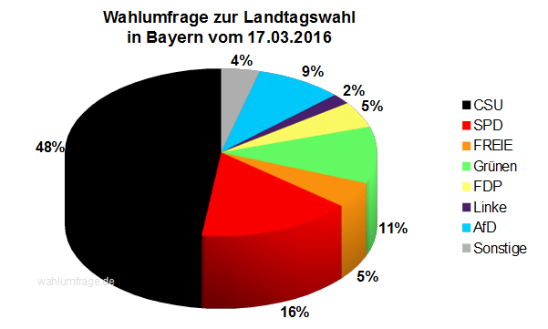 Aktuelle Wahlprognose zur Landtagswahl in Bayern vom März 2016