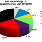Neuste INSA Wahlprognose zur Bundestagswahl vom 21.03.16