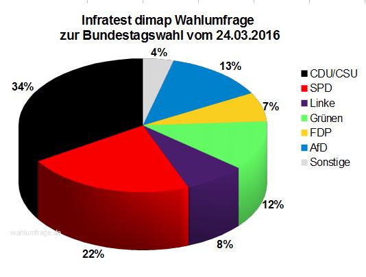 Aktuelle Infratest dimap Wahlumfrage zur Bundestagswahl 2017 – 24.03.16