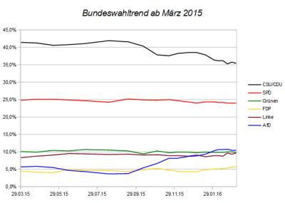 Entwicklung des Bundeswahltrends seit März 2015 – Stand 06.03.16
