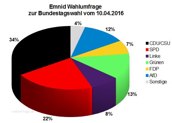 Neuste Emnid Wahlumfrage zur Bundestagswahl 2017 vom 10.04.2016