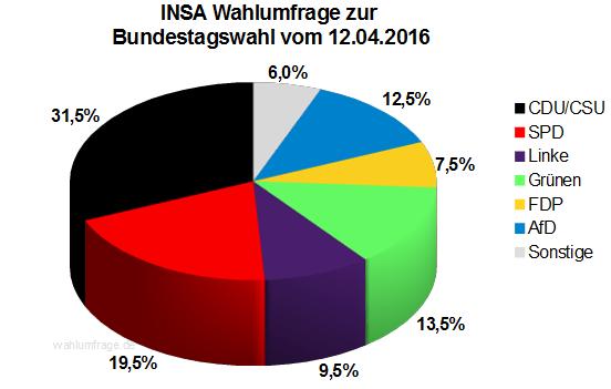 Neuste INSA Wahlprognose zur Bundestagswahl vom 11.04.16