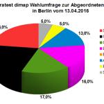 Neue Wahlumfrage zur Abgeordnetenhauswahl am 18. September 2016 in Berlin vom April 2016