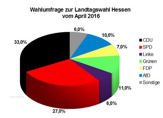 Neue Wahlumfrage / Sonntagsfrage zur Hessischen Landtagswahl vom April 2016