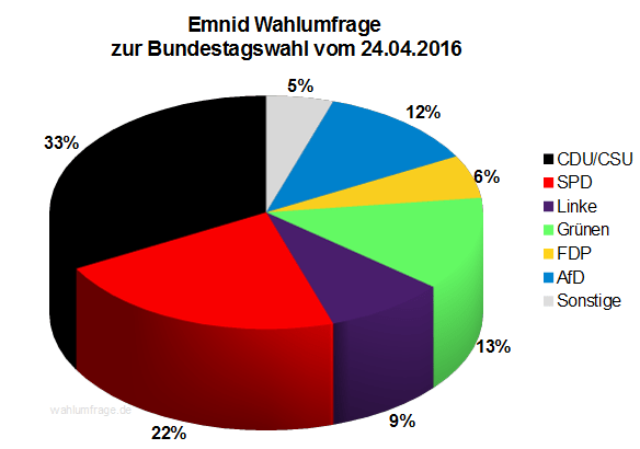 Neuste Emnid Wahlumfrage zur Bundestagswahl 2017 vom 24. April 2016.