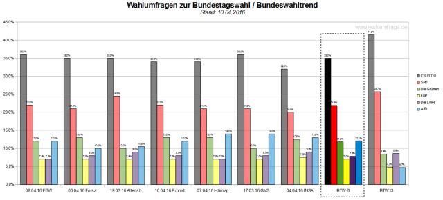 Der Bundeswahltrend vom10.04.2016 mit allen verwendeten Wahlumfragen zur Bundestagswahl 2017.