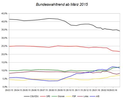 Entwicklung des Bundeswahltrends seit März 2015 – Stand 21.04.16