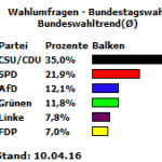20160410_Bundeswahltrend