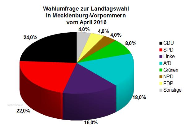 Mecklenburg Vorpommern Wahlprognose