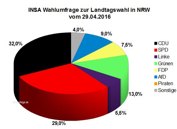 Neue Wahlumfrage zur Landtagswahl in Nordrhein-Westfalen / NRW vom 29. April 2016.
