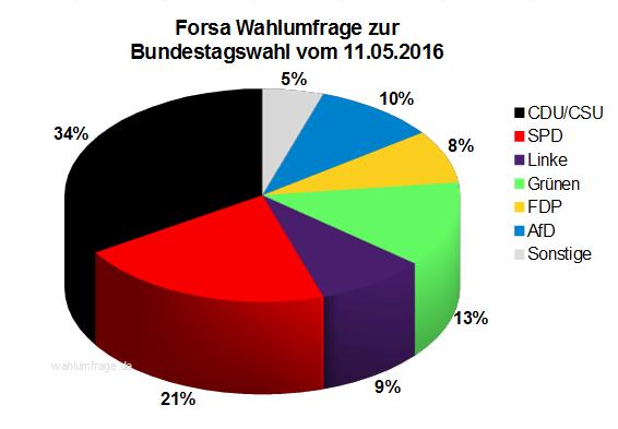 Aktuelle Forsa Wahlprognose / Wahlumfrage zur Bundestagswahl 2017 vom 11. Mai 2016.