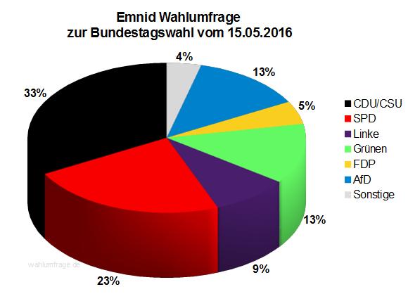Neuste Emnid Wahlumfrage zur Bundestagswahl 2017 vom 15. Mai 2016.