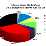 Aktuelle Infratest dimap Wahlumfrage zur Landtagswahl in Nordrhein-Westfalen / NRW vom Mai 2016