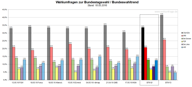 Der Bundeswahltrend vom 18. Mai 2016 mit allen verwendeten Wahlumfragen zur Bundestagswahl 2017.