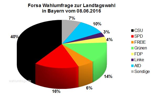 Aktuelle Forsa Wahlprognose / Wahlumfrage zur Landtagswahl in Bayern vom 08. Juni 2016