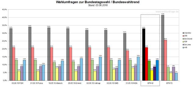 Der Bundeswahltrend vom 13. Juni 2016 mit allen verwendeten Wahlumfragen zur Bundestagswahl 2017.